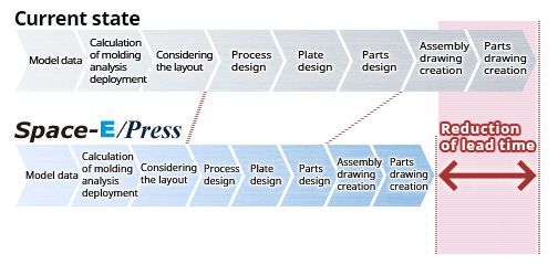 Space-E/Press for Transfer Press Mold Design | Software | NTT DATA