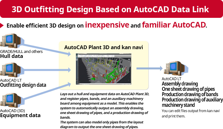 3D Outfitting Design Based on AutoCAD Data Link