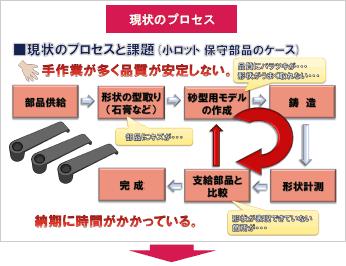 図4 リバースエンジニアリング ...