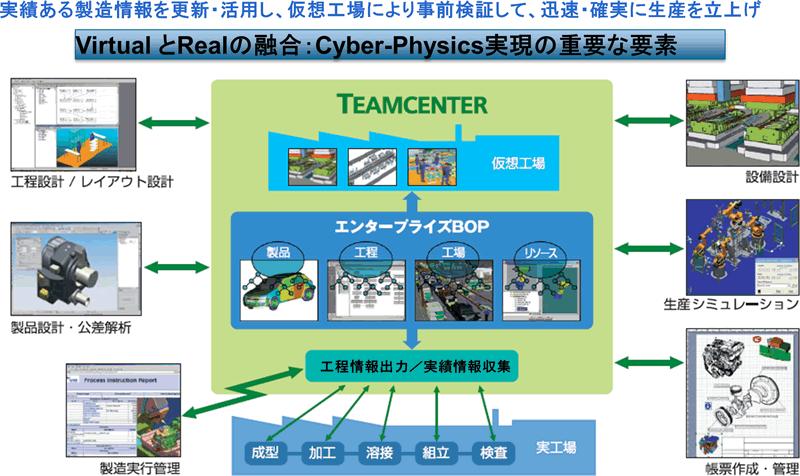 デジタルエンタープライズが開くindustry 4 0への道 人とシステム 株式会社nttデータ